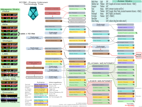 Xcom : Enemy Unknown Tech Tree
